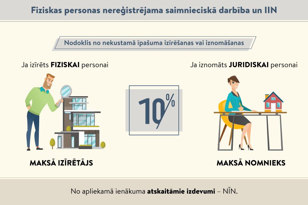 iespējas 10 procenti)
