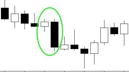 kā tirgoties ar fibonači binārajām opcijām tendenču līnija diagrammā