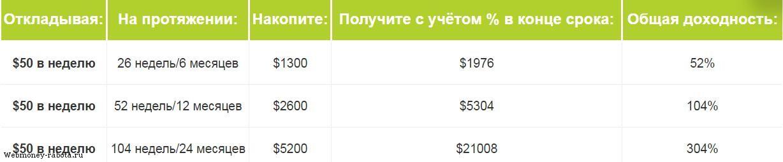 interneta ieņēmumi ar minimālo depozītu kā nopelnīt un palielināt naudu