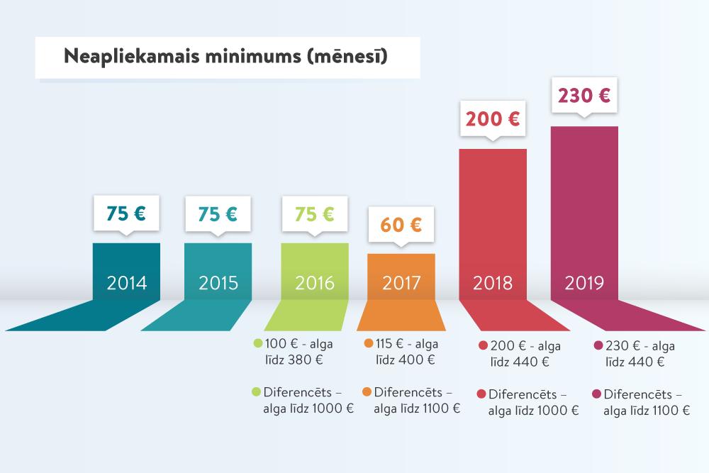 interneta ieņēmumi no 1000)