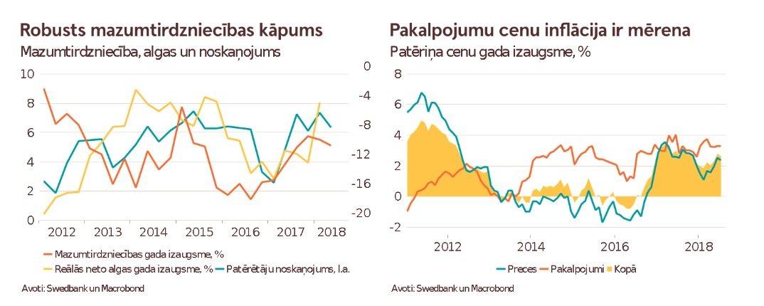 Latvijas ekonomika pērn pieaugusi par 2,1%