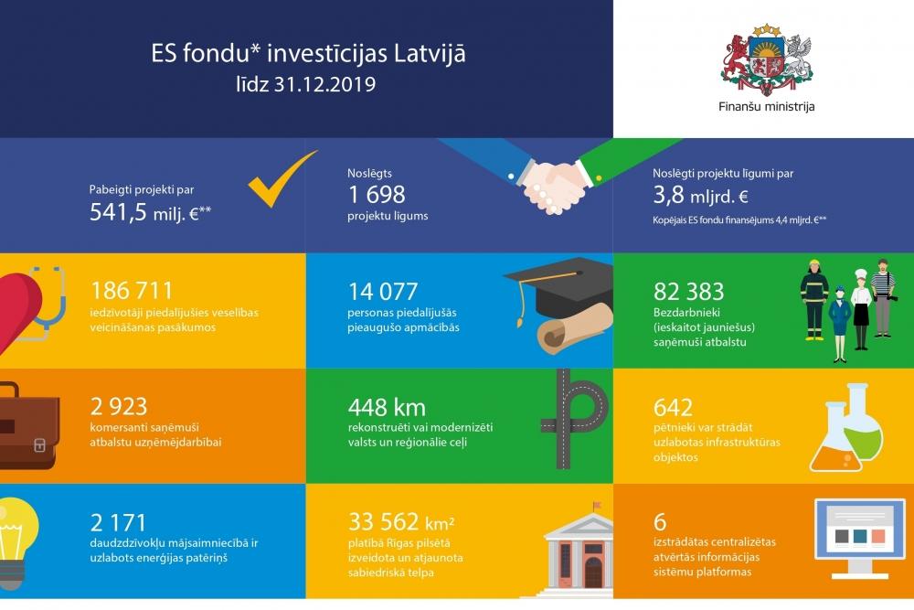 investīciju interneta fondi