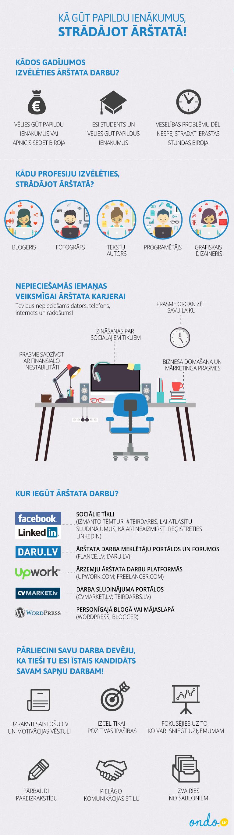 jaunas izredzes gūt ienākumus tiešsaistē