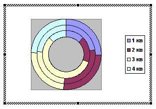 kā diagrammā uzzīmēt tendenču līniju