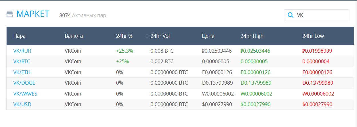 kā nopelnīt Bitcoin VK)