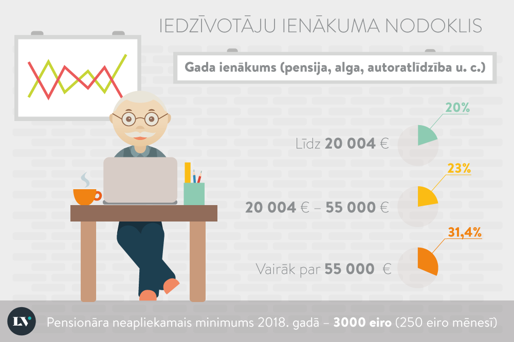 kā nopelnīt naudu pensionāram 60 gadu vecumā