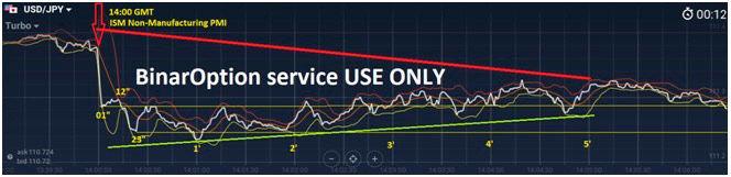 kā noteikt cenu kustību binārajās opcijās ekrānsaudzētāji tirdzniecības signāli