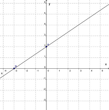 kā uzzīmēt tendenču līniju no lineāras funkcijas)