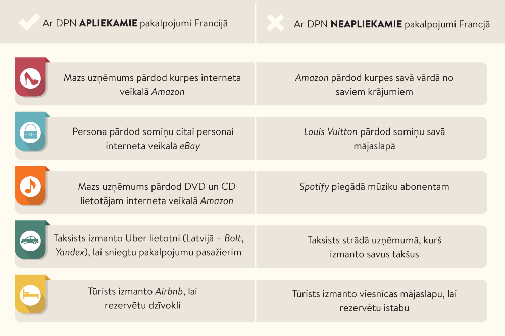 kursi interneta bizness interneta ieņēmumi)