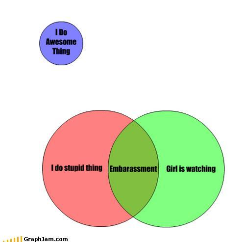likt diagrammas)