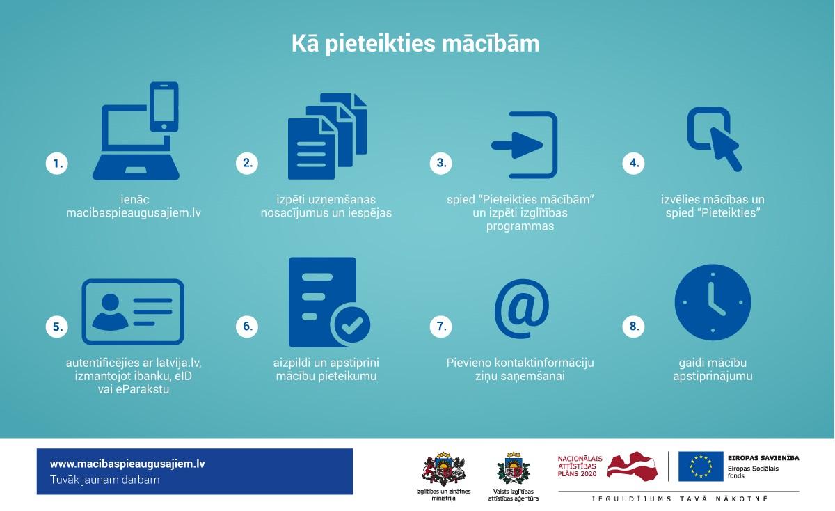 Bezmaksas kursi tiešsaistē – papildu ienākumu avots, strādājot attālināti