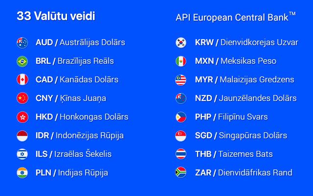 opciju darījumu valūtas kurss