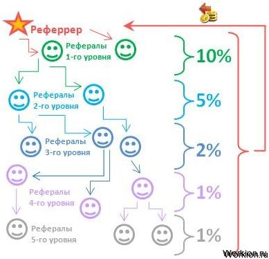 peļņas reitings un internets)