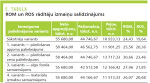 Komersantu finanšu analīzes rādītāji (NACE baltumantojums.lv) | Centrālā statistikas pārvalde