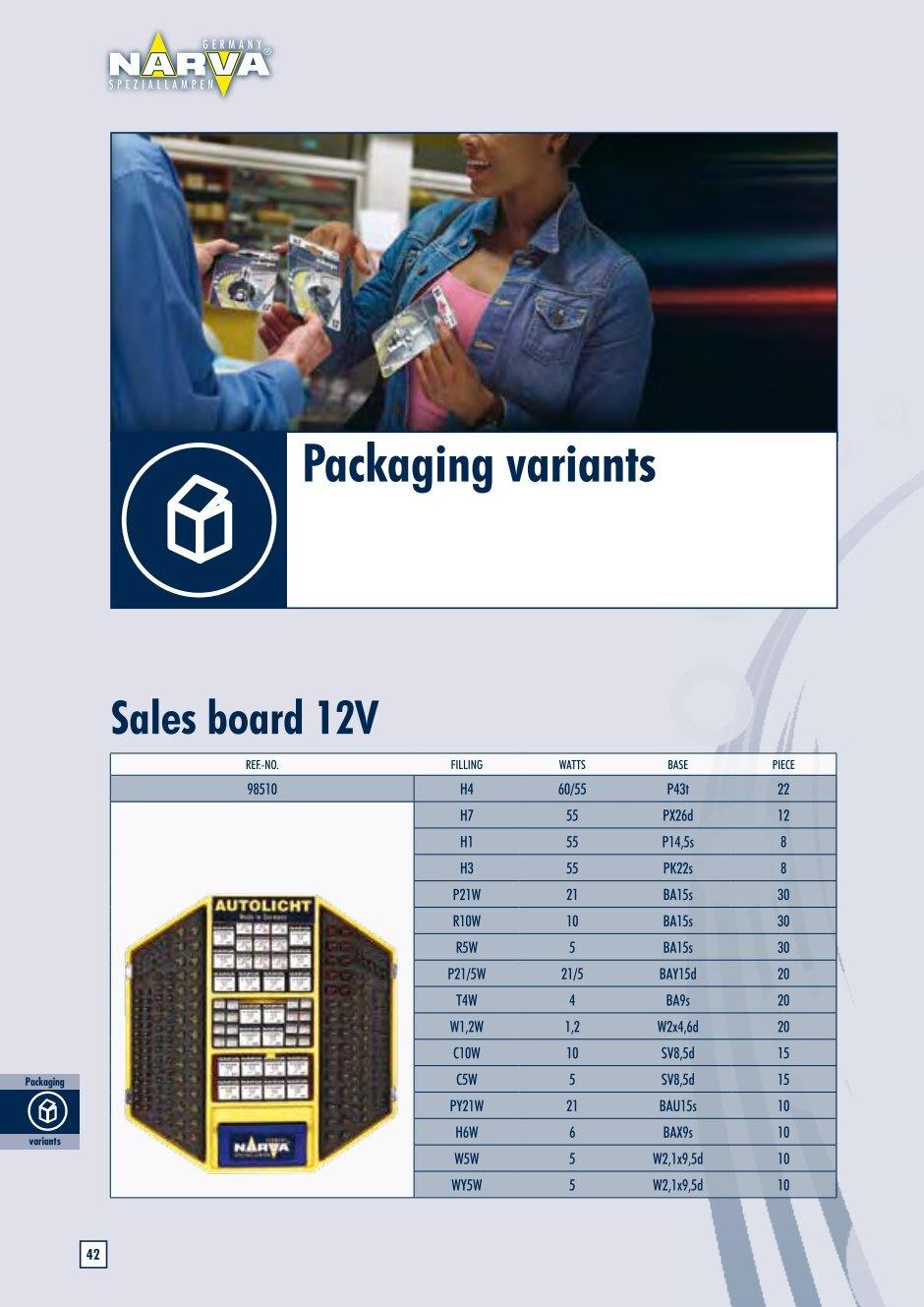 ro variants
