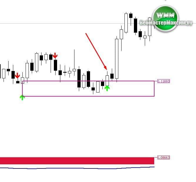 sarkanā zaļā sveces stratēģija binārām opcijām)