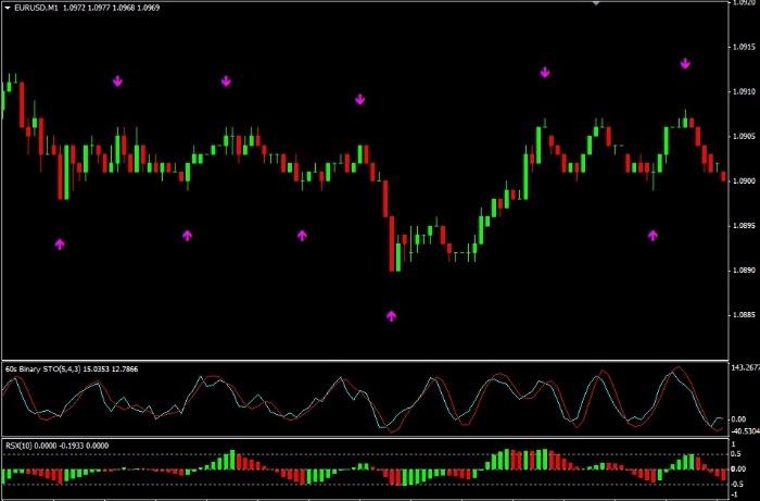 signāli un stratēģijas binārām opcijām