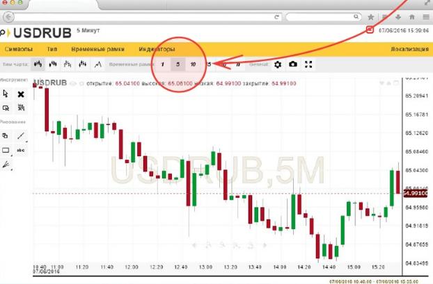 60 sekundes - tirdzniecības stratēģija binārā opcijas | Pārskatīšana un ieteikumi