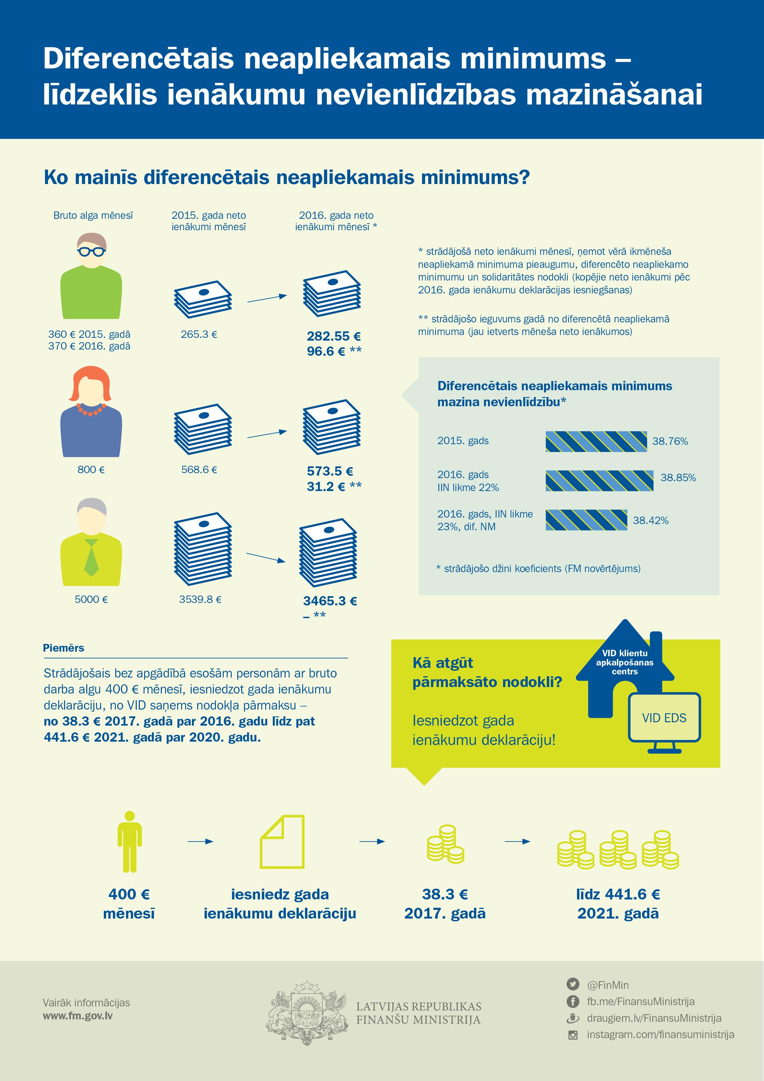 tiešsaistes ienākumi pensionāriem