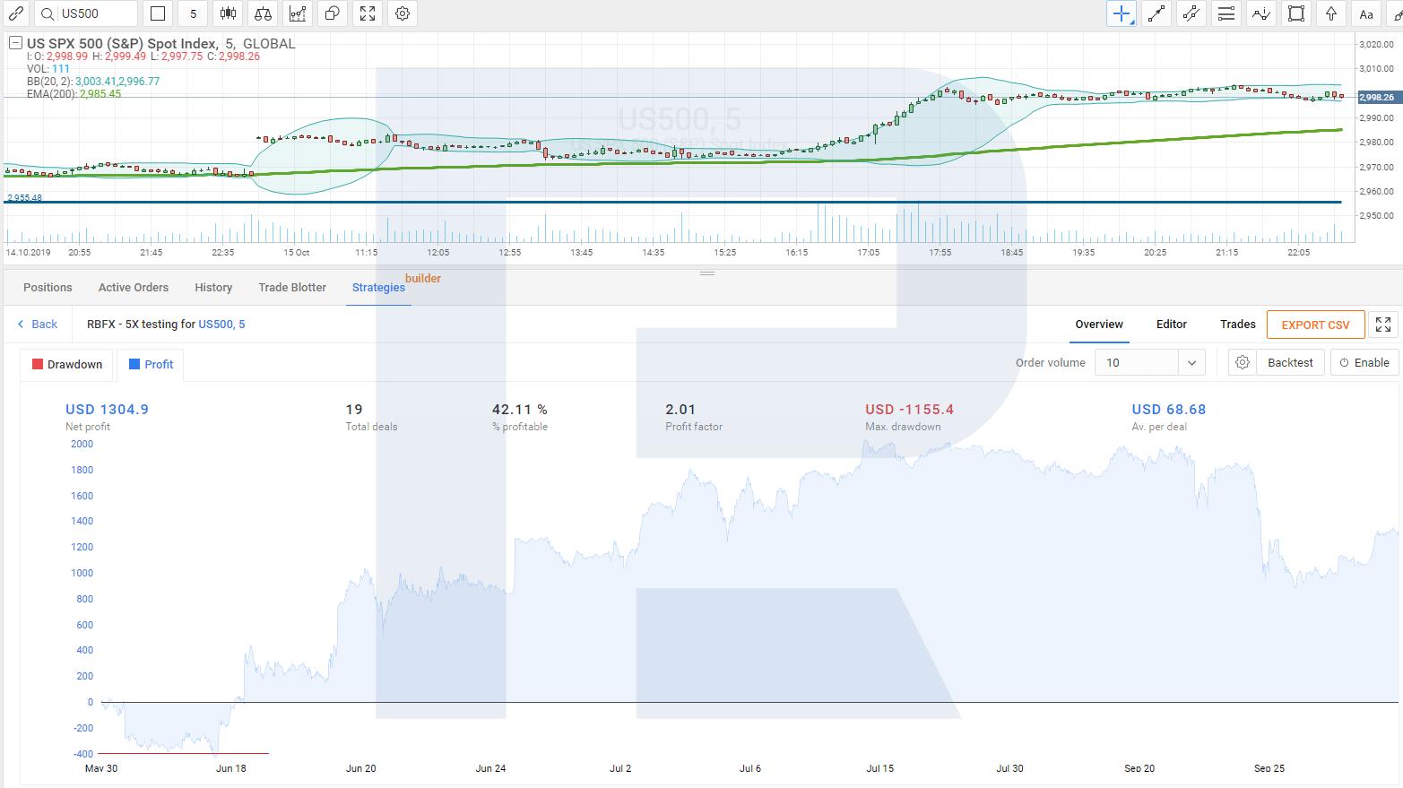tirdzniecības mācību algoritms fibonacci korekcijas līnijas