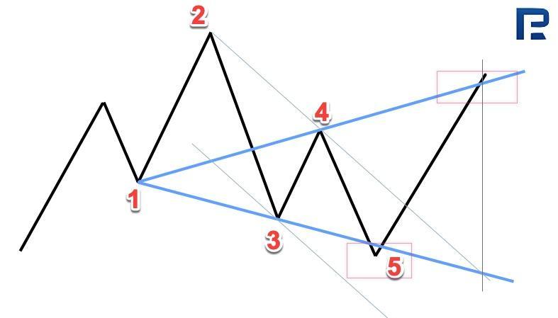 uzzīmējot tendenču līniju, izmantojot piemēru)