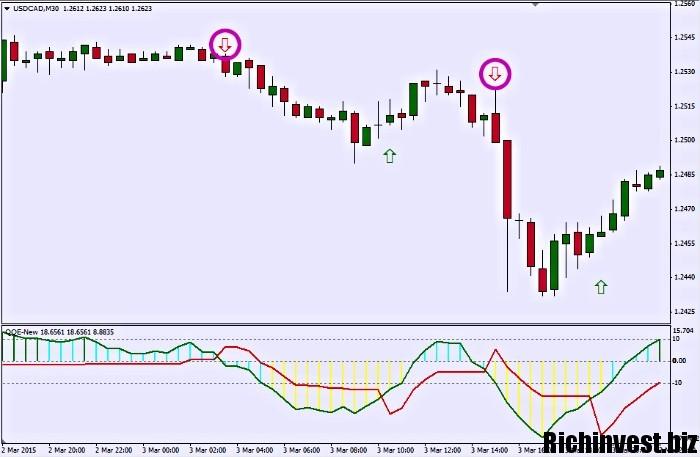 Signāli par rādītājiem bināro iespēju līgumus par valūtu pāriem Forex signāli - definīcija